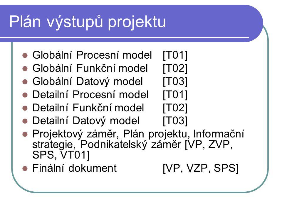 Plán výstupů projektu Globální Procesní model [T01]